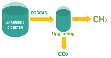 Biogas upgrading image missing